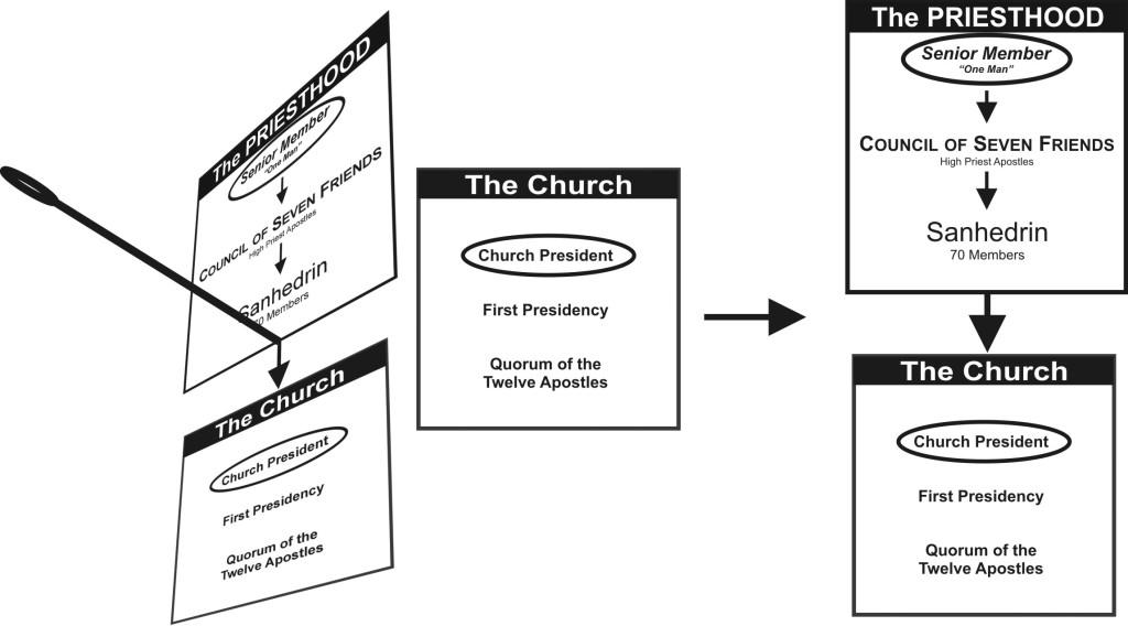 05-05 Superimposed Priesthood