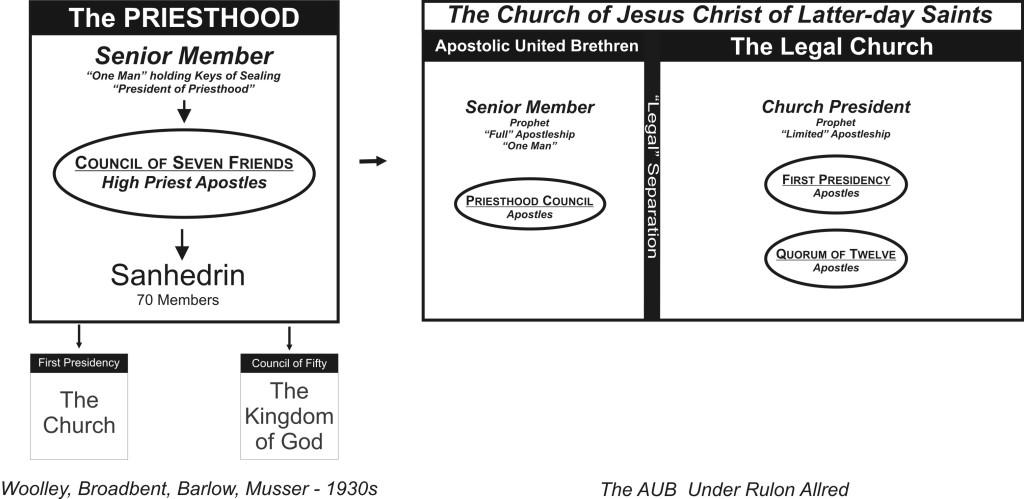 09-03 PRIESTHOOD-AUB under RCA