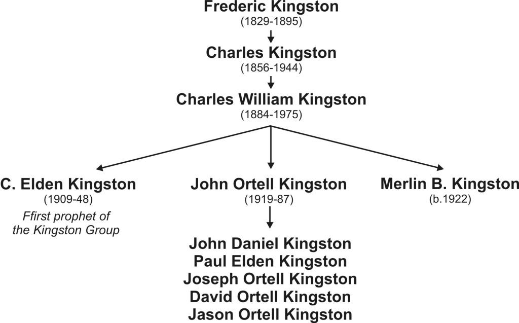 10-02 Kingstons chart